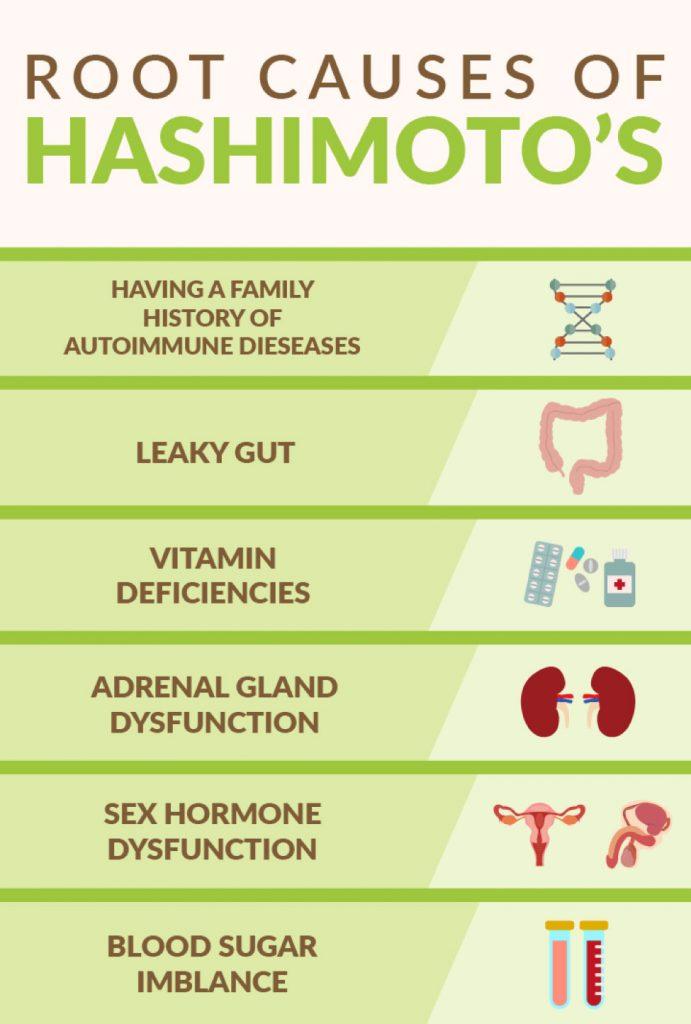 Root-Causes-Hashimotos