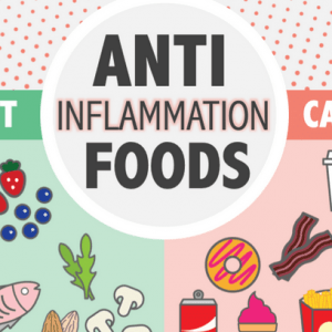 Food Inflammation test